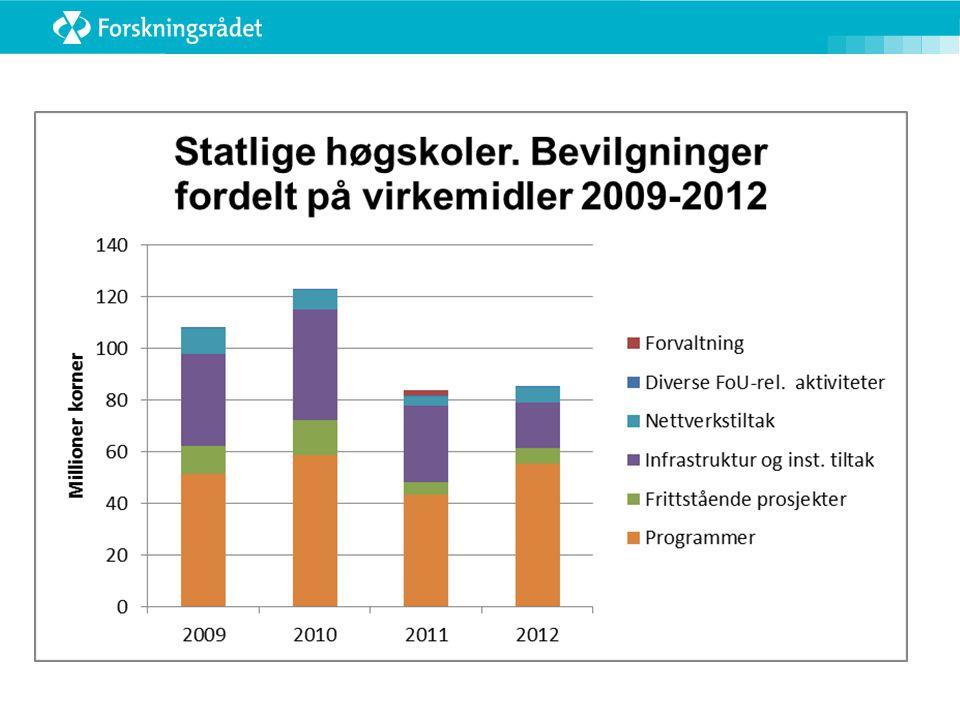 De 3 siste årene har H-sektoren hentet midler fra 10 handlingsrettede programmer: