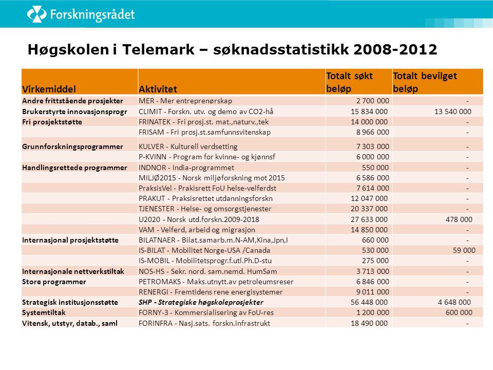Høgskolen i Telemark – søknadsstatistikk 2008-2012