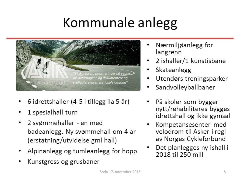 Kommunale anlegg Nærmiljøanlegg for langrenn 2 ishaller/1 kunstisbane