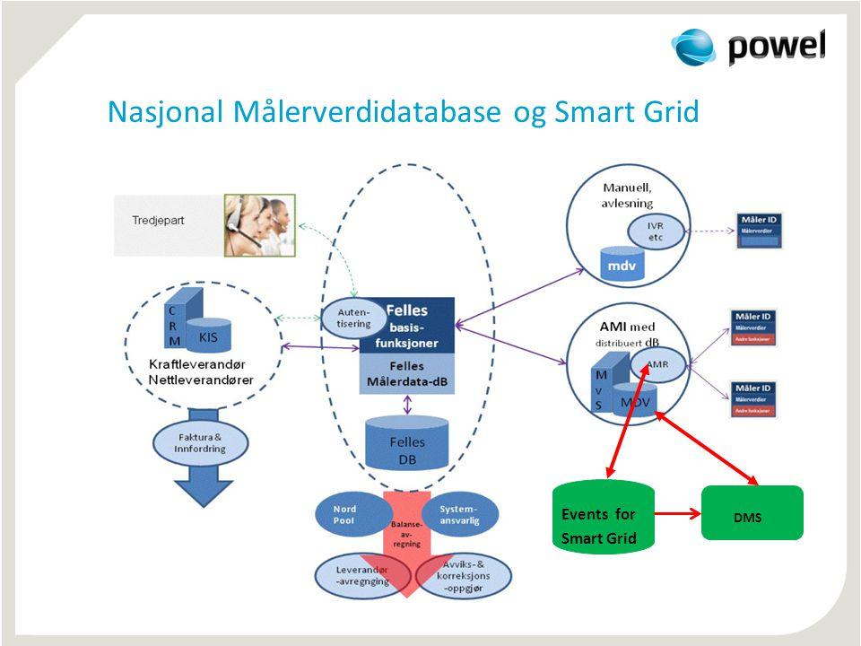 Nasjonal Målerverdidatabase og Smart Grid
