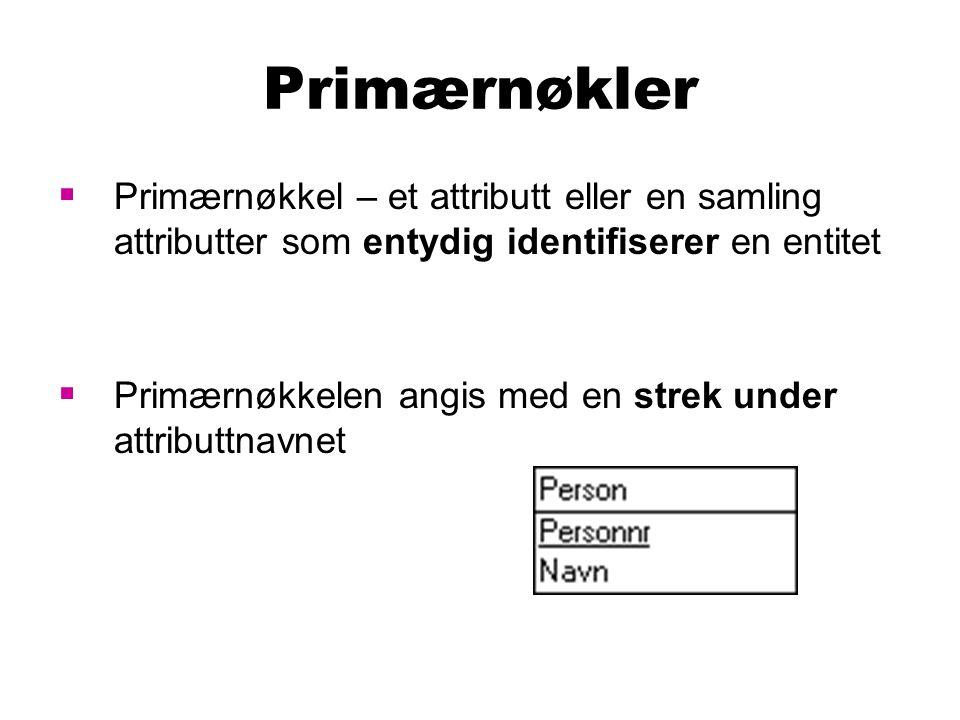 Primærnøkler Primærnøkkel – et attributt eller en samling attributter som entydig identifiserer en entitet.