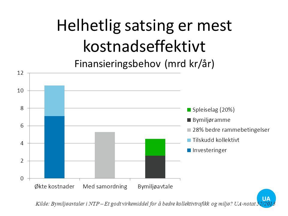 Helhetlig satsing er mest kostnadseffektivt Finansieringsbehov (mrd kr/år)