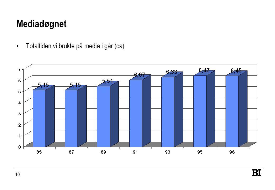 Mediadøgnet Totaltiden vi brukte på media i går (ca)
