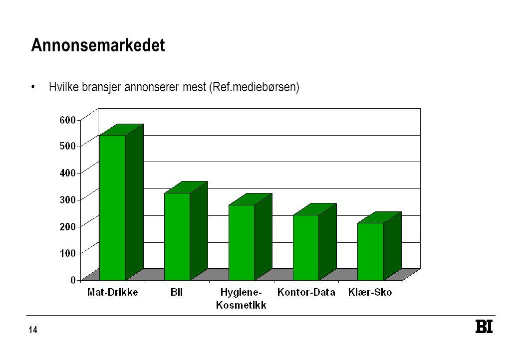 Annonsemarkedet Hvilke bransjer annonserer mest (Ref.mediebørsen)