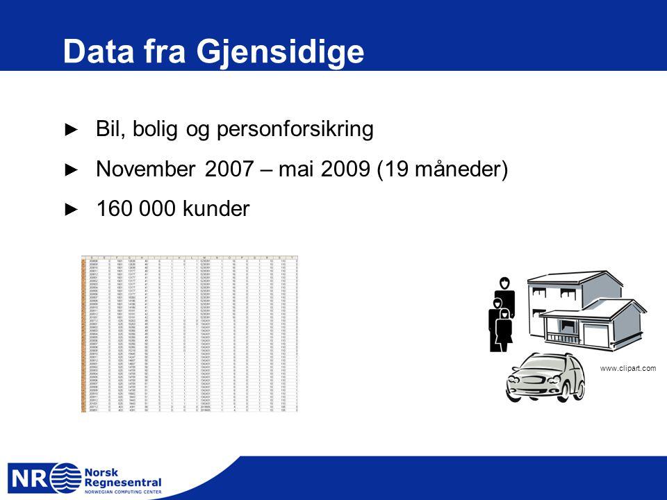 Data fra Gjensidige Bil, bolig og personforsikring