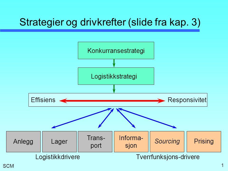 Strategier og drivkrefter (slide fra kap. 3)