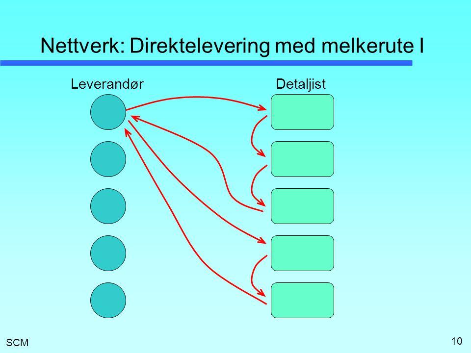 Nettverk: Direktelevering med melkerute I
