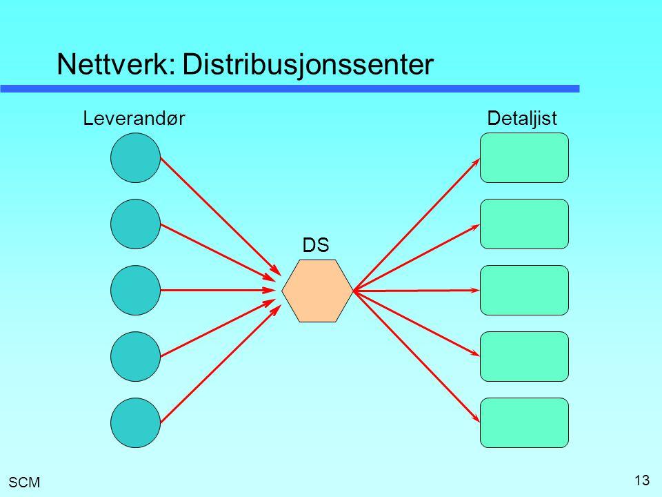 Nettverk: Distribusjonssenter
