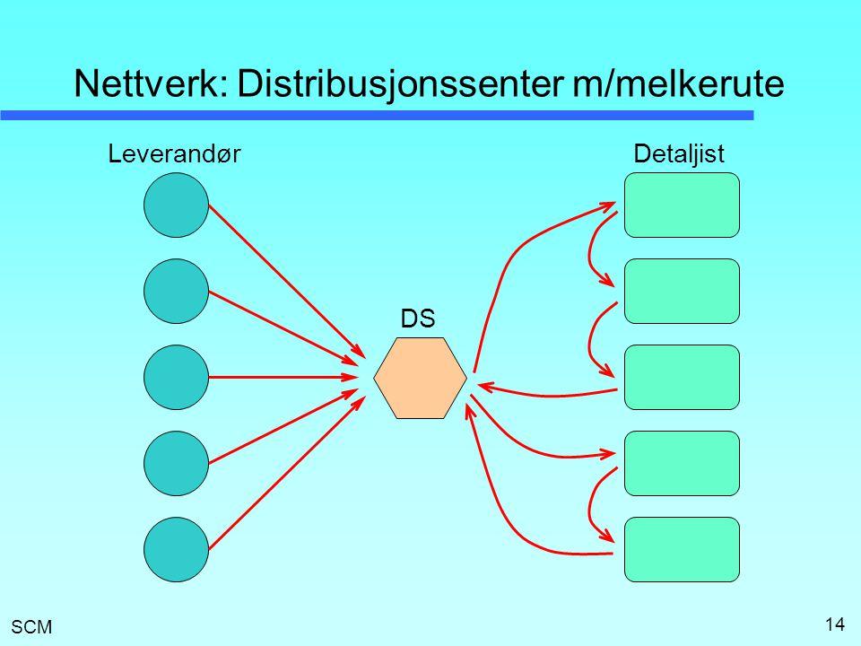 Nettverk: Distribusjonssenter m/melkerute