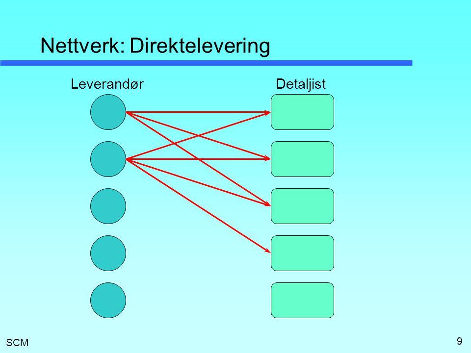 Nettverk: Direktelevering