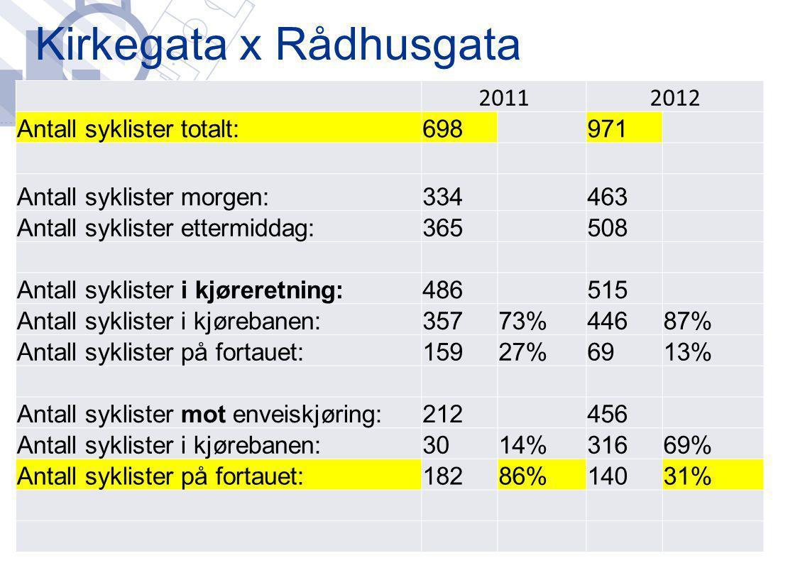 Kirkegata x Rådhusgata