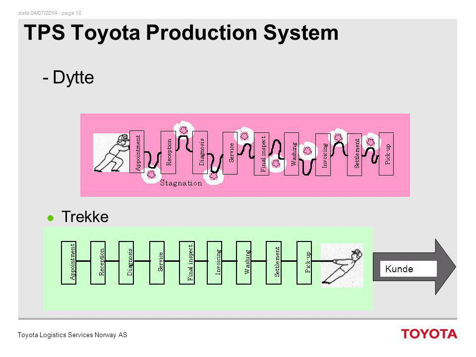 TPS Toyota Production System
