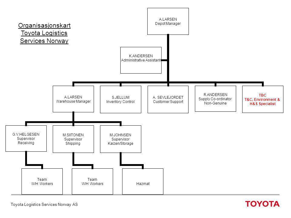 Organisasjonskart Toyota Logistics Services Norway
