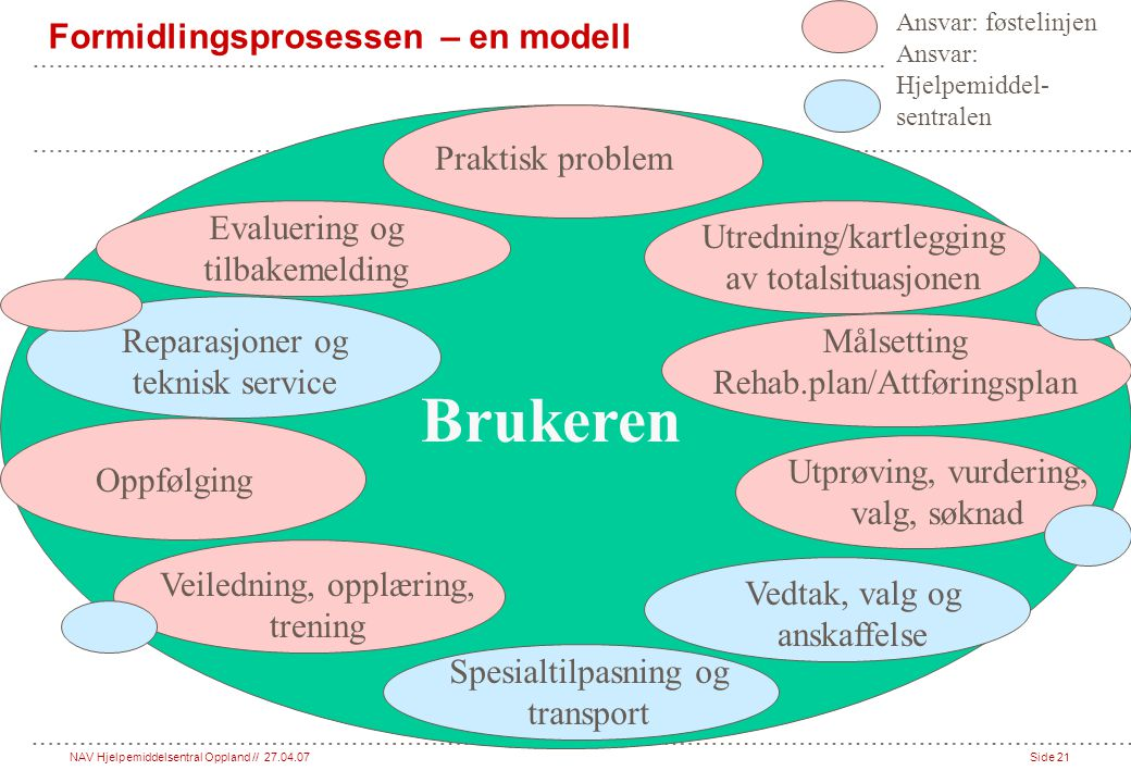 Formidlingsprosessen – en modell