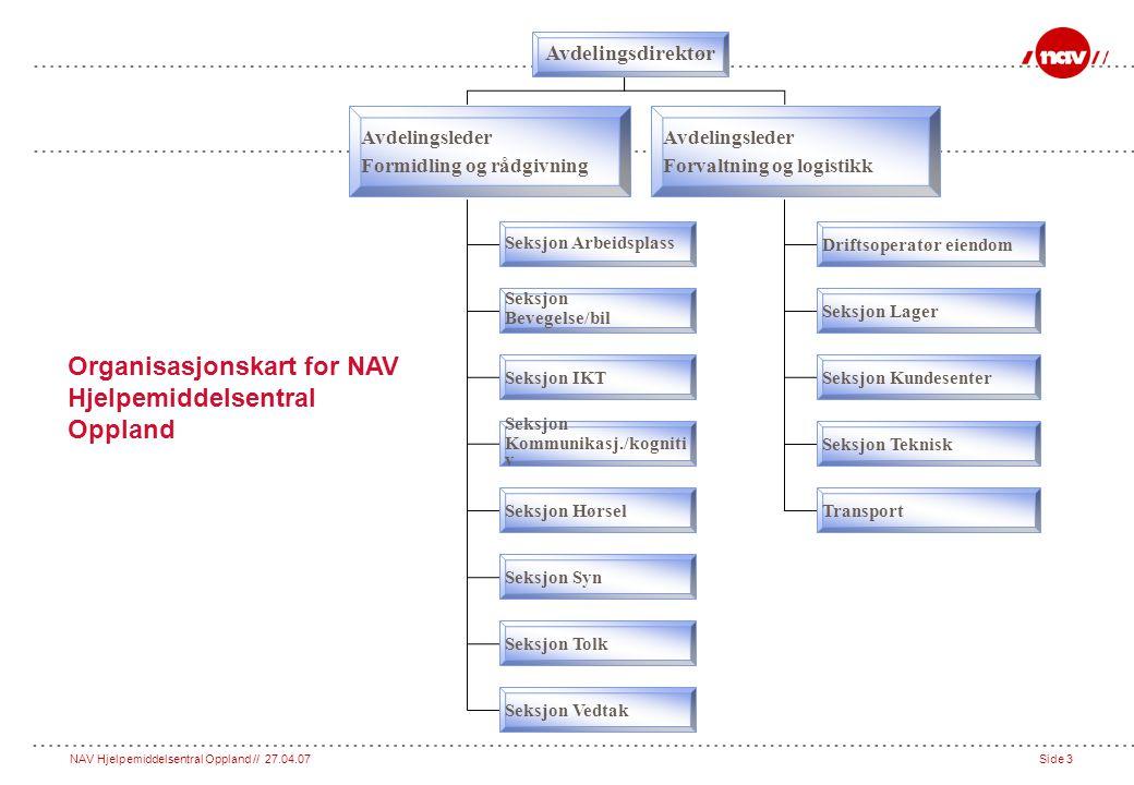 Organisasjonskart for NAV Hjelpemiddelsentral Oppland