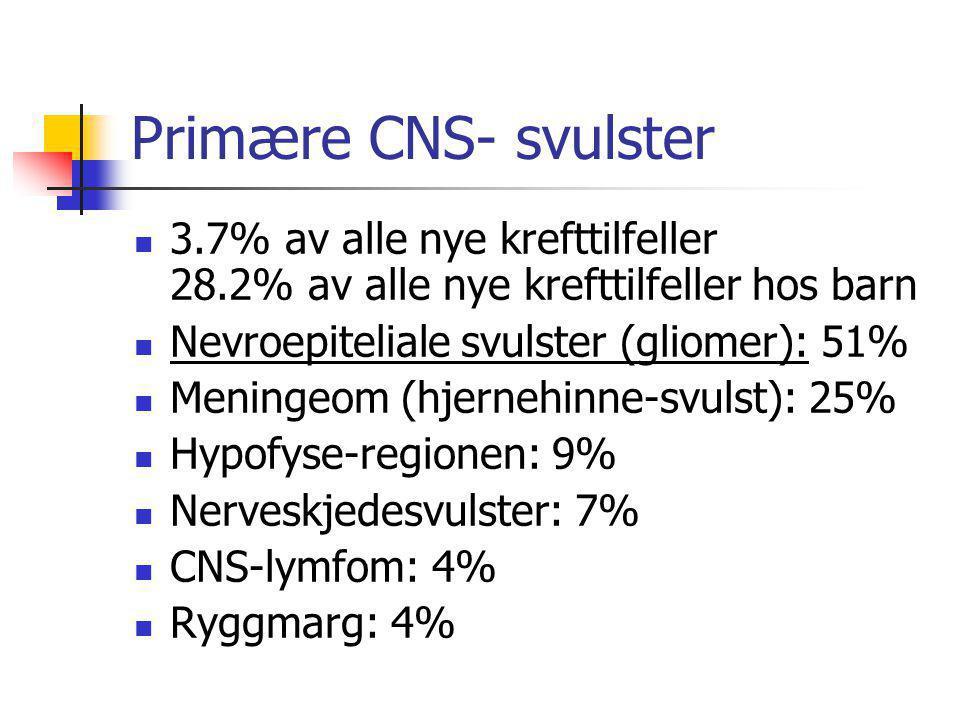 Primære CNS- svulster 3.7% av alle nye krefttilfeller 28.2% av alle nye krefttilfeller hos barn.