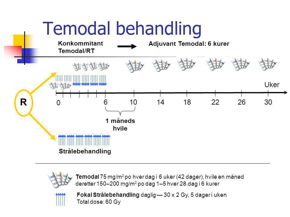 Temodal behandling R Uker 6 10 14 18 22 26 30 Konkommitant Temodal/RT
