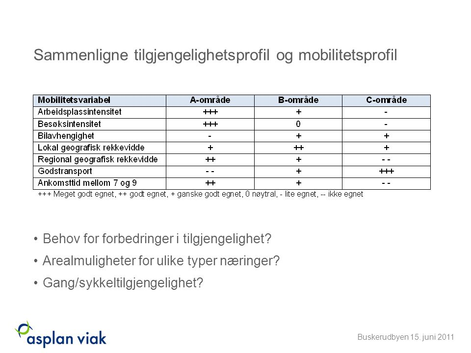 Sammenligne tilgjengelighetsprofil og mobilitetsprofil