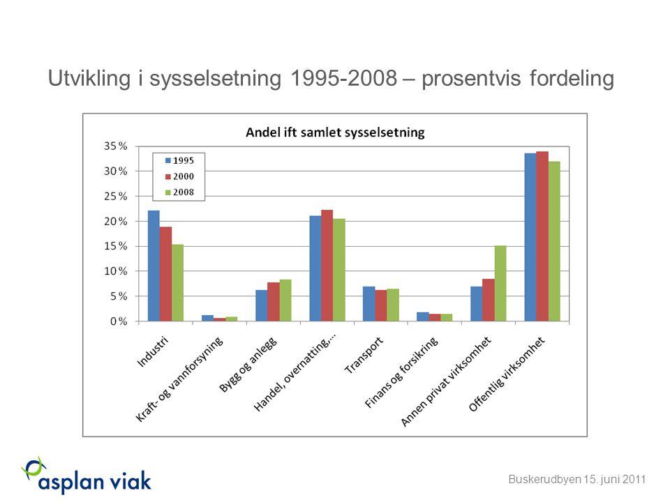 Utvikling i sysselsetning 1995-2008 – prosentvis fordeling