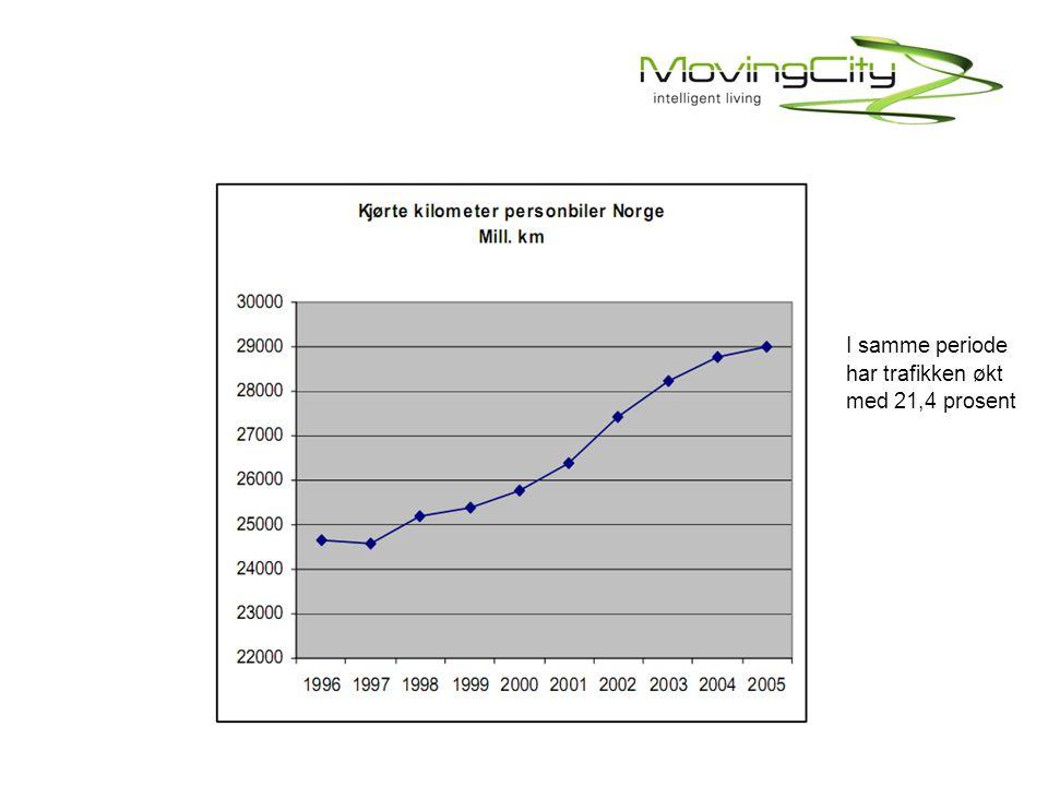 I samme periode har trafikken økt med 21,4 prosent