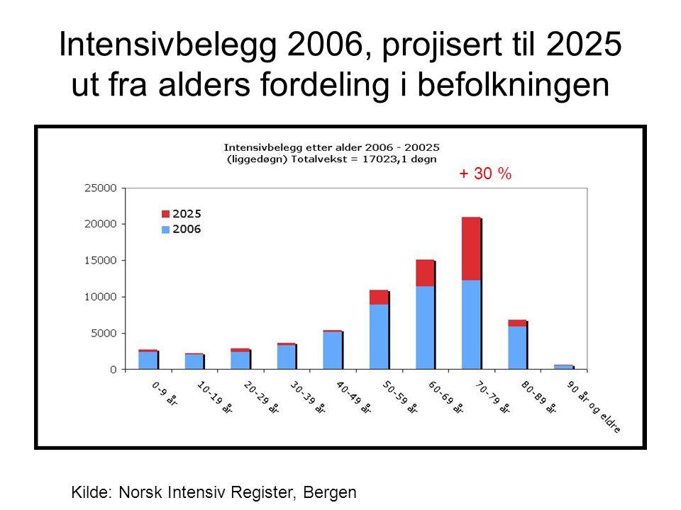 Intensivbelegg 2006, projisert til 2025 ut fra alders fordeling i befolkningen