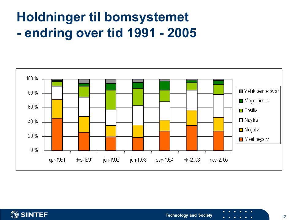 Holdninger til bomsystemet - endring over tid 1991 - 2005