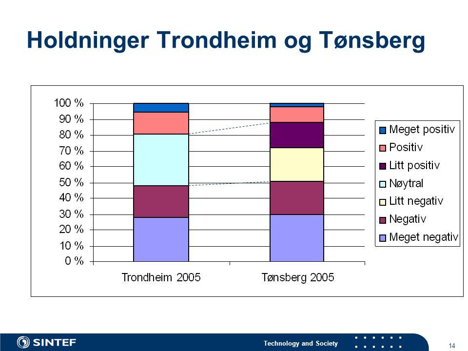 Holdninger Trondheim og Tønsberg