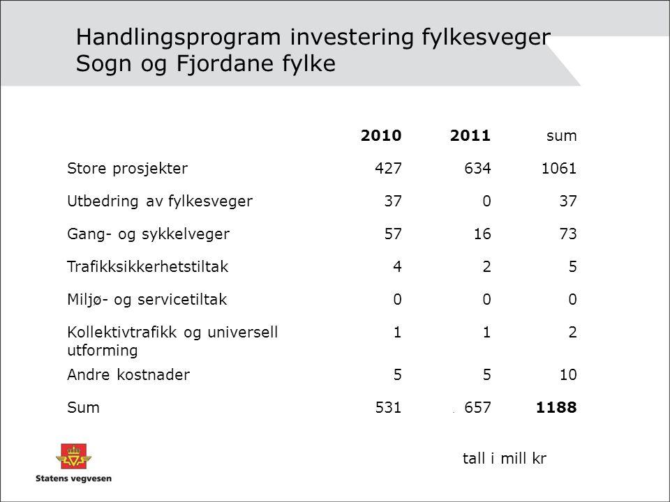 Handlingsprogram investering fylkesveger Sogn og Fjordane fylke