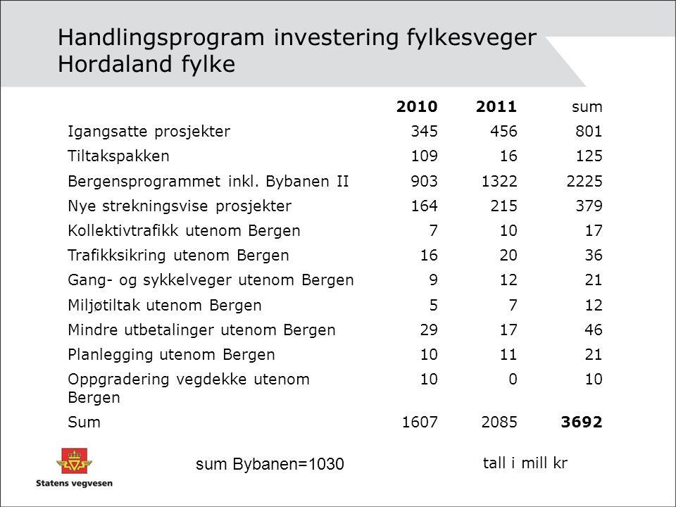 Handlingsprogram investering fylkesveger Hordaland fylke