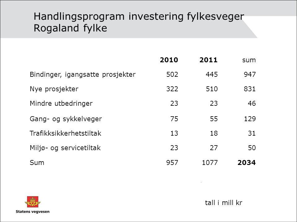 Handlingsprogram investering fylkesveger Rogaland fylke