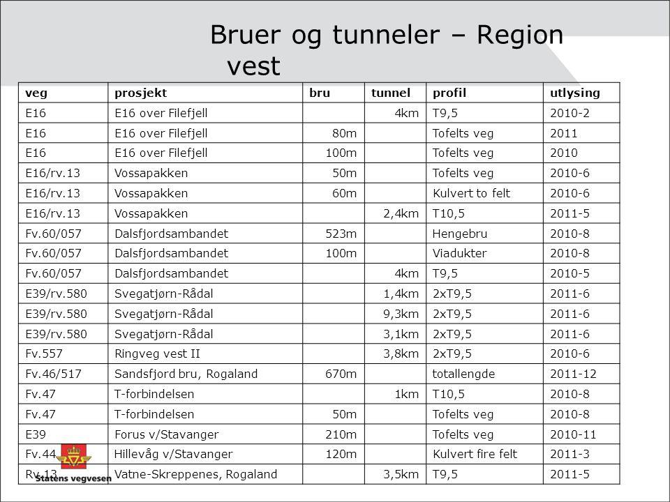 Bruer og tunneler – Region vest