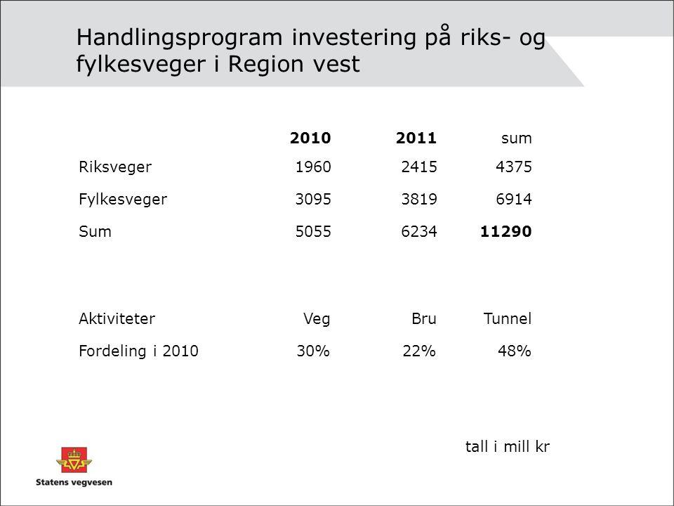 Handlingsprogram investering på riks- og fylkesveger i Region vest