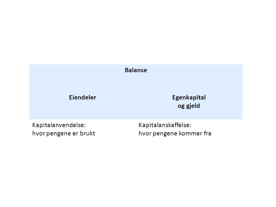 Balanse Eiendeler. Egenkapital og gjeld. Kapitalanvendelse: hvor pengene er brukt.