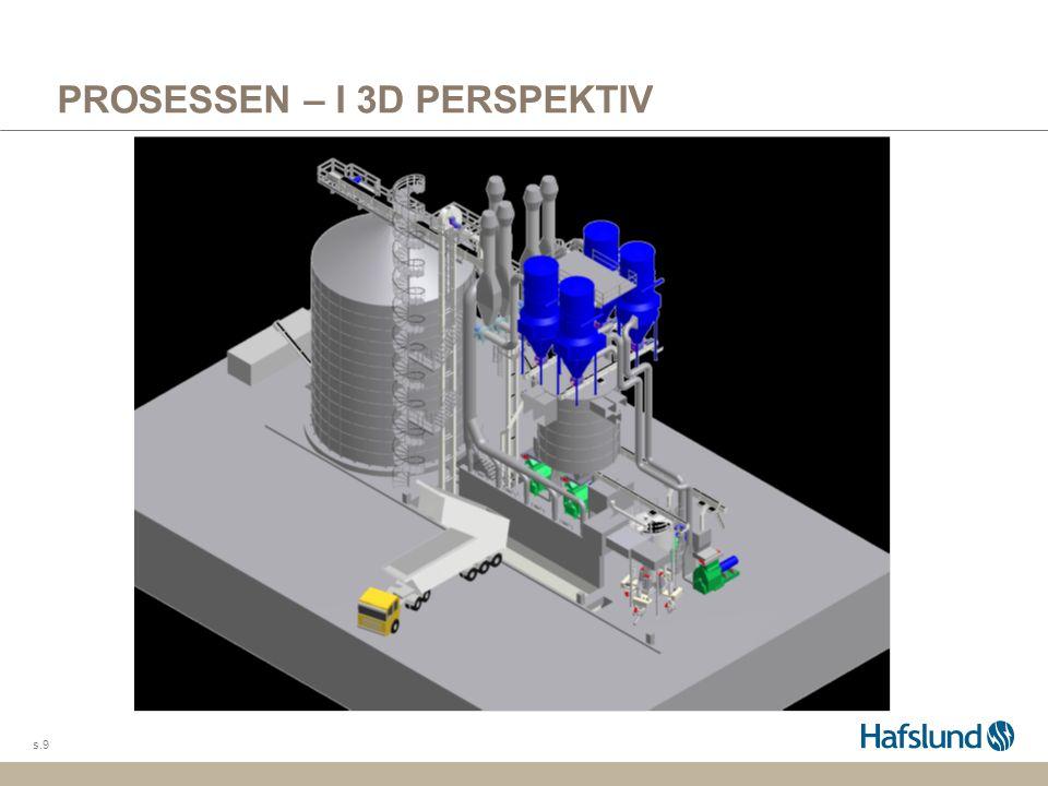 PROSESSEN – I 3D PERSPEKTIV