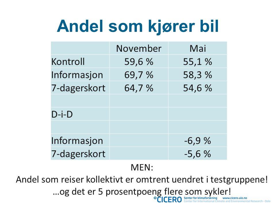 Andel som kjører bil November Mai Kontroll 59,6 % 55,1 % Informasjon