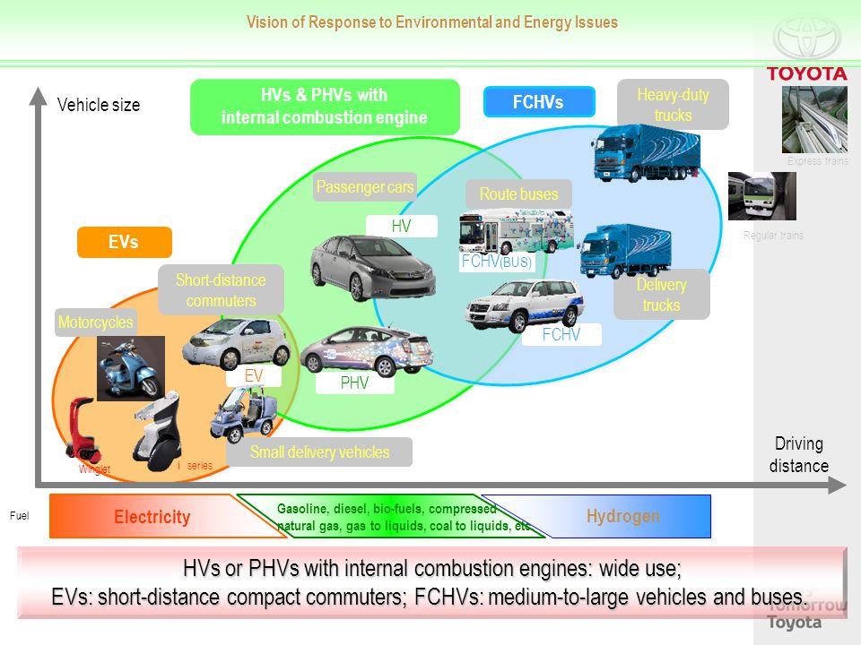 この図は、将来のエコカーの棲み分けのイメージを 移動距離と速度で整理したものです。