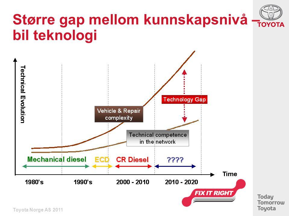 Større gap mellom kunnskapsnivå – bil teknologi