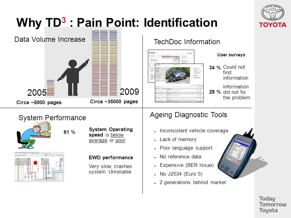Why TD3 : Pain Point: Identification