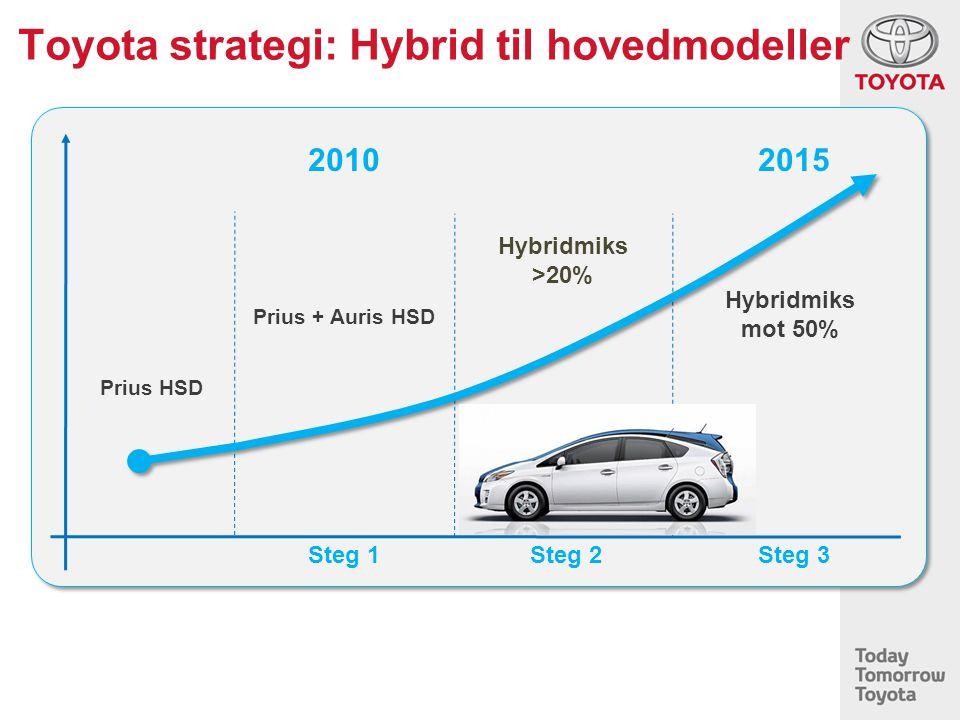 Toyota strategi: Hybrid til hovedmodeller