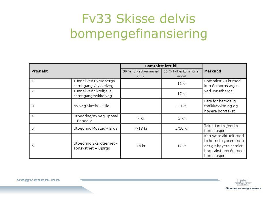 Fv33 Skisse delvis bompengefinansiering