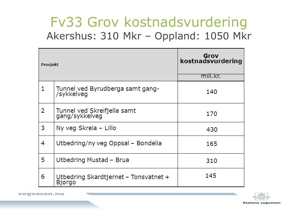 Fv33 Grov kostnadsvurdering Akershus: 310 Mkr – Oppland: 1050 Mkr