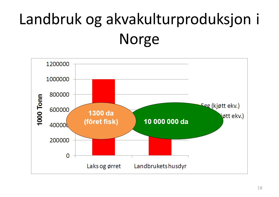 Landbruk og akvakulturproduksjon i Norge