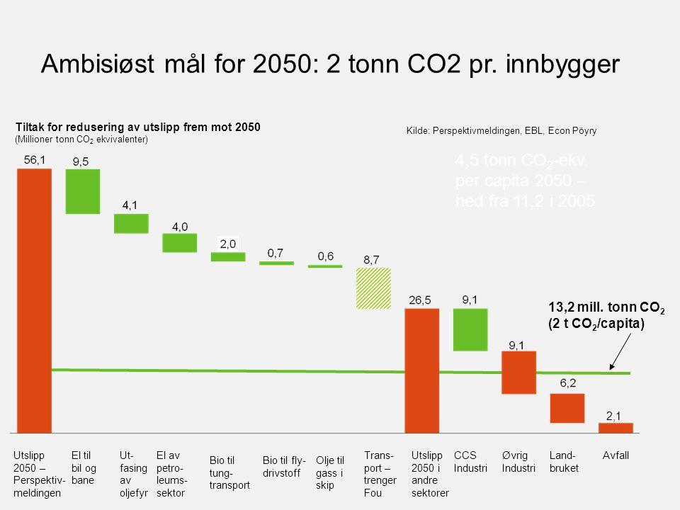 Ambisiøst mål for 2050: 2 tonn CO2 pr. innbygger