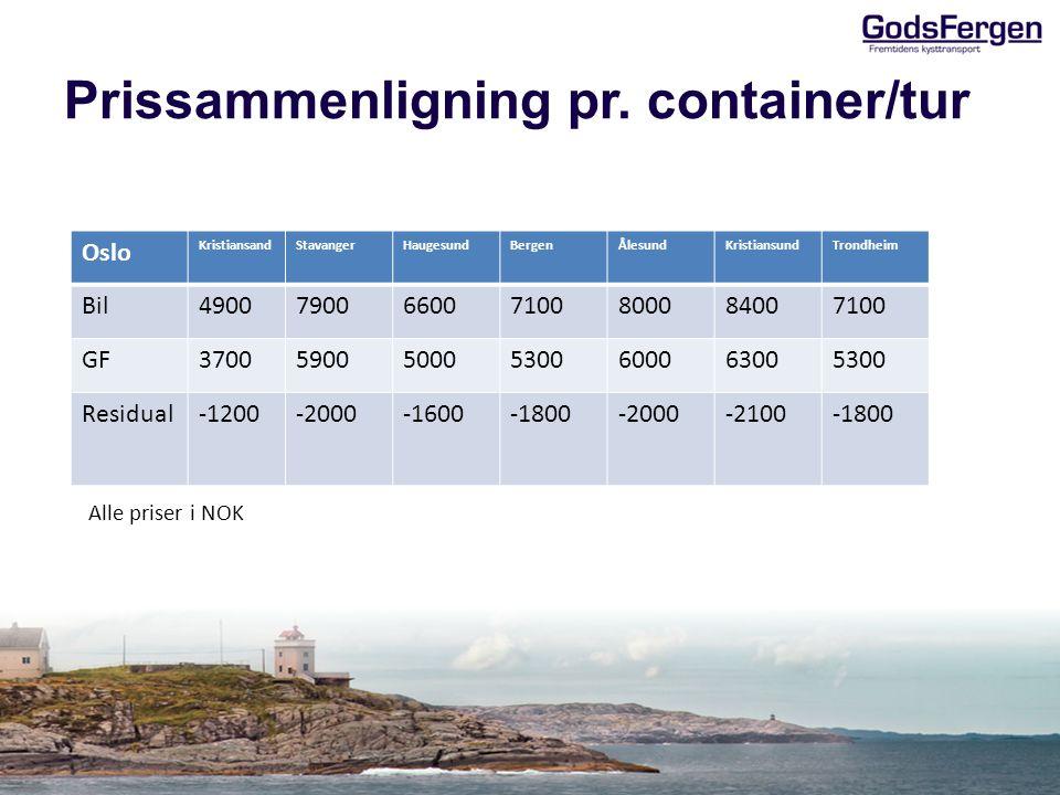 Prissammenligning pr. container/tur