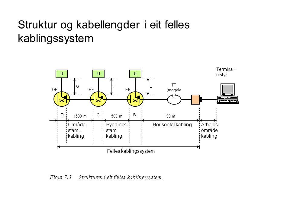 Struktur og kabellengder i eit felles kablingssystem