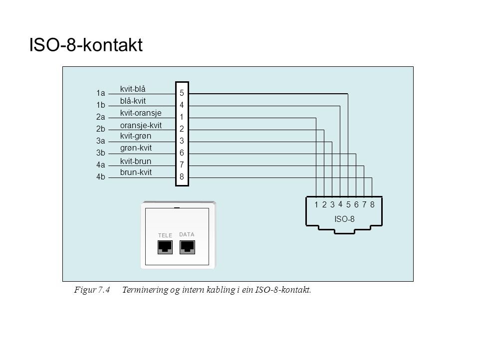 ISO-8-kontakt kvit-blå. 1a. 5. blå-kvit. 1b. 4. kvit-oransje. 2a. 1. oransje-kvit. 2b. 2.