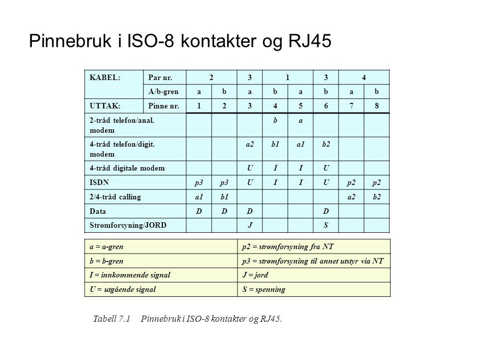 Pinnebruk i ISO-8 kontakter og RJ45