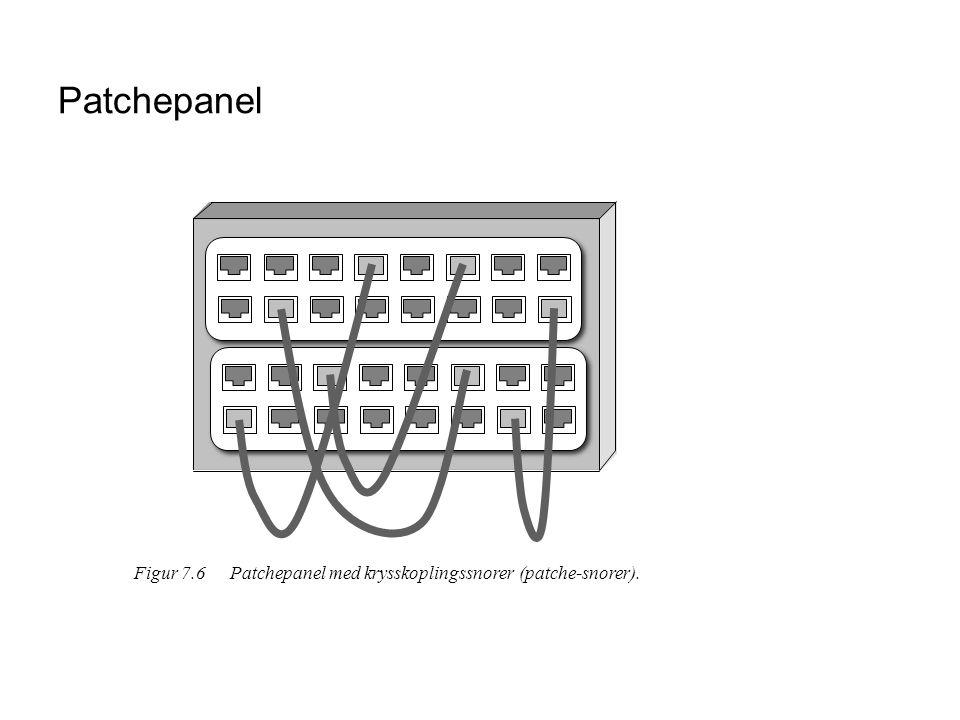 Patchepanel Figur 7.6 Patchepanel med krysskoplingssnorer (patche-snorer).