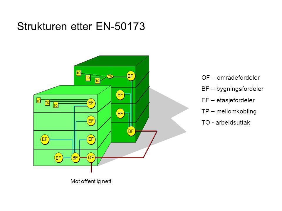 Strukturen etter EN-50173 OF – områdefordeler BF – bygningsfordeler