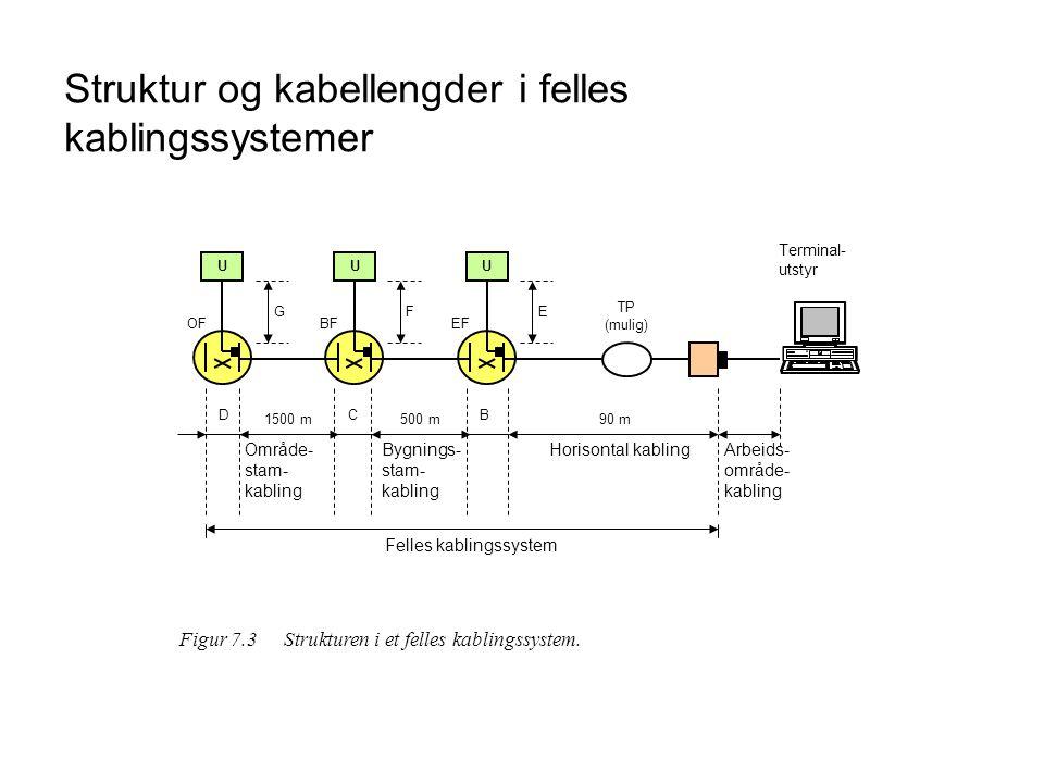 Struktur og kabellengder i felles kablingssystemer